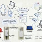Managing multiple private Docker registries