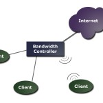Trickle – Bandwidth controller in linux