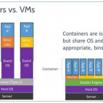 Docker – Container technology in Cloud