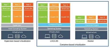 lxd container hypervisor